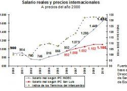 Salario real habría crecido 4 veces menos que lo que dice el INDEC.