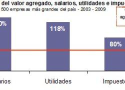 Desinversión y subsidios sostienen a grandes empresas.