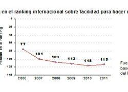 Argentina peor que los países europeos en crisis.
