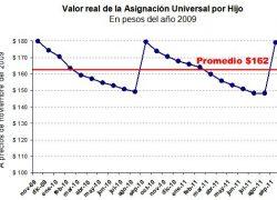 La inflación reduce en un 10% la asignación universal por hijo
