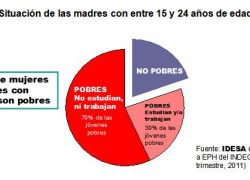 8 de cada 10 mujeres jóvenes con hijos son pobres