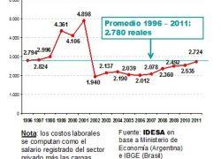 Costo laboral medido en reales superará nivel histórico