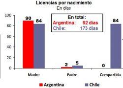 Licencia por nacimiento en Chile casi duplica a la de Argentina
