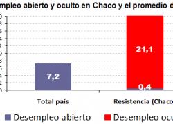 El desempleo en Chaco afecta a casi el 20% de la población activa
