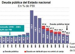 Deuda pública superior a la de la década de los '90