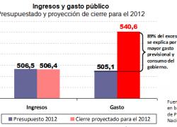 9 de cada 10 pesos de exceso de gasto es previsional y salarial