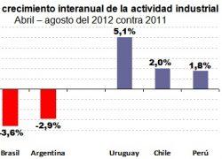 6 meses consecutivos de caída en la producción industrial