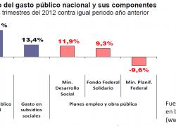 Subsidios sociales crecen la mitad que el gasto público
