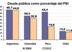 Colombia, Perú y Chile se desendeudan más que Argentina