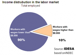 9 out of 10 workers are not reached by the income tax