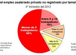 Las pequeñas empresas generan 8 de cada 10 informales