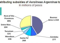 Aerolíneas Argentinas costs more than the security plan