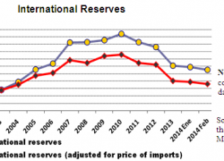 Central Banck reserves are only 22% higher than in 2001