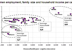 For every 1% growth in female employment household income increases 14%