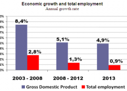Every 1% increase in economic growth, employment increases 0,2%