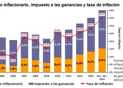 Bajar impuesto inflacionario es más prioritario que ganancias