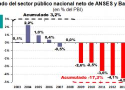 Déficits acumulados en la última década suman 14% del PBI