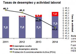 3 años de estancamiento en la tasa de empleo