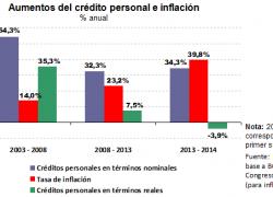 No falta crédito para el consumo, sobra gasto público