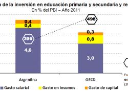 Gasto salarial en educación 50% mayor que en países avanzados