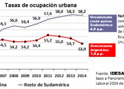 Argentina entre los países que menos empleo generó