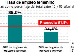2 de cada 3 mujeres pobres no trabaja