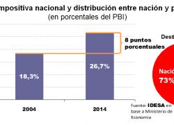 La Nación se apropió de 3 de cada 4 pesos del aumento de impuestos