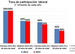 200 mil mujeres jóvenes pasaron a la inactividad laboral