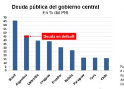 Argentina es el segundo país más endeudado de la región