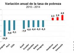 Uruguay, Perú y Chile lideran la reducción de la pobreza
