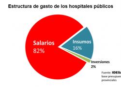 8 de cada 10 pesos de hospitales públicos son sueldos