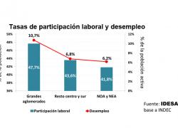 En las provincias más pobres el desempleo es del 6%