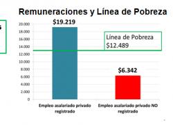 Informales ganan sólo la mitad de la línea de pobreza