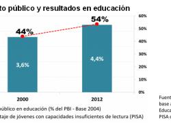 Más de la mitad de los jóvenes no tiene capacidades de lectura