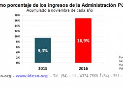 Ministro de Hacienda solo maneja el 0,2% del gasto público
