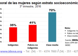 Empleo femenino en la clase media duplica al de indigentes