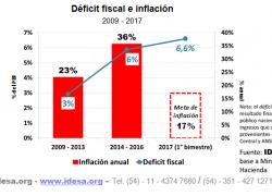 Para bajar la inflación hay que reducir el déficit fiscal