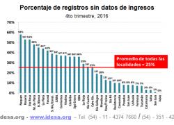 1 de cada 4 personas no declara sus ingresos al INDEC