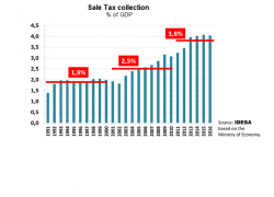 The burden of the sales tax has doubled in the last two decades