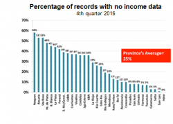 1 out of 4 people do not declare their income to INDEC