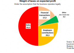 Taxes represent more than 100% of the profits in a shop