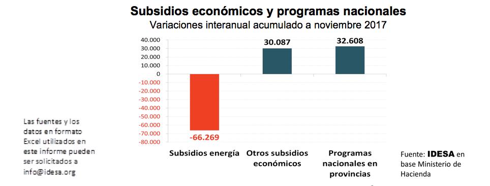 El ahorro en subsidios a energía fue a más gasto público