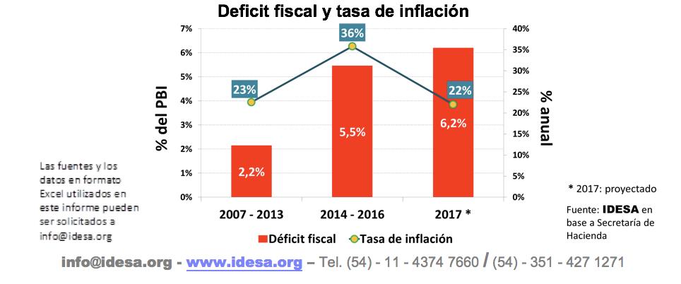 Sincerar metas de inflación es resignarse a tener más pobreza