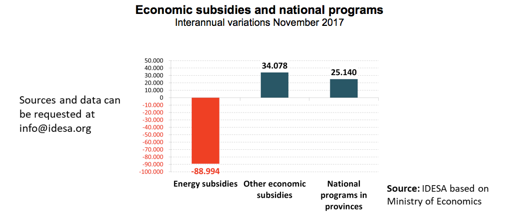 ENERGY SUBSIDY SAVINGS DESTINED TO MORE PUBLIC SPENDING
