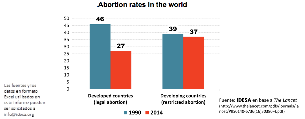 ABORTION RATES DECREASE ONCE IT IS LEGALIZED