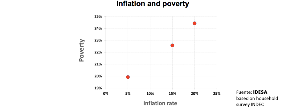TO CONTINUE THE FALLING OF POVERTY, IT IS NECESSARY TO REDUCE INFLATION