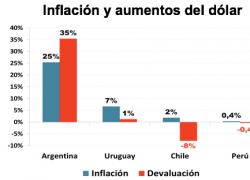 El problema no es el dólar sino la inflación