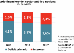 REDUCTION OF PUBLIC EXPENDING BARELY COMPENSATES RISE OF INTERESTS