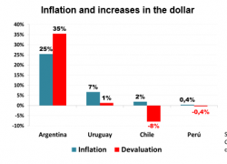 THE PROBLEM IS NOT THE DOLLAR, IT IS THE INFLATION