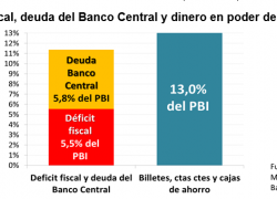 The fiscal deficit equals 42% of people´s money